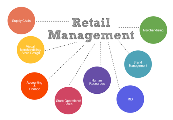 BRG PRESENTS THE RETAIL OPERATIONS MANAGEMENT WORKSHOP